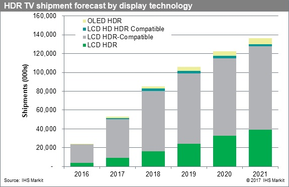 HDR TV shipment forecast by display technology